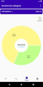 the chart with the total income and the share of each income category, generated by the Simple Income and Expenses Tracker app