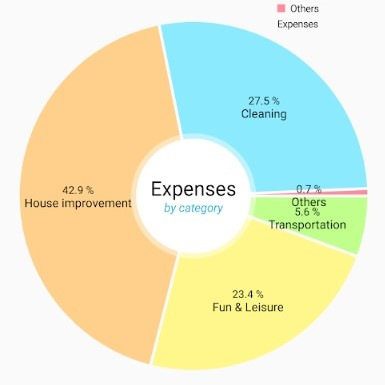 Simple Income & Expenses Tracker app